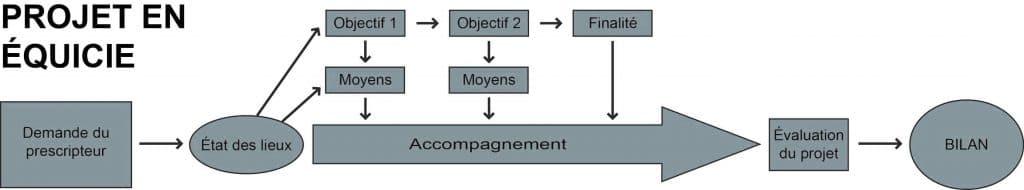 methodologie projet equicie